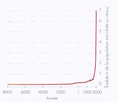 La croissance démographique mondiale